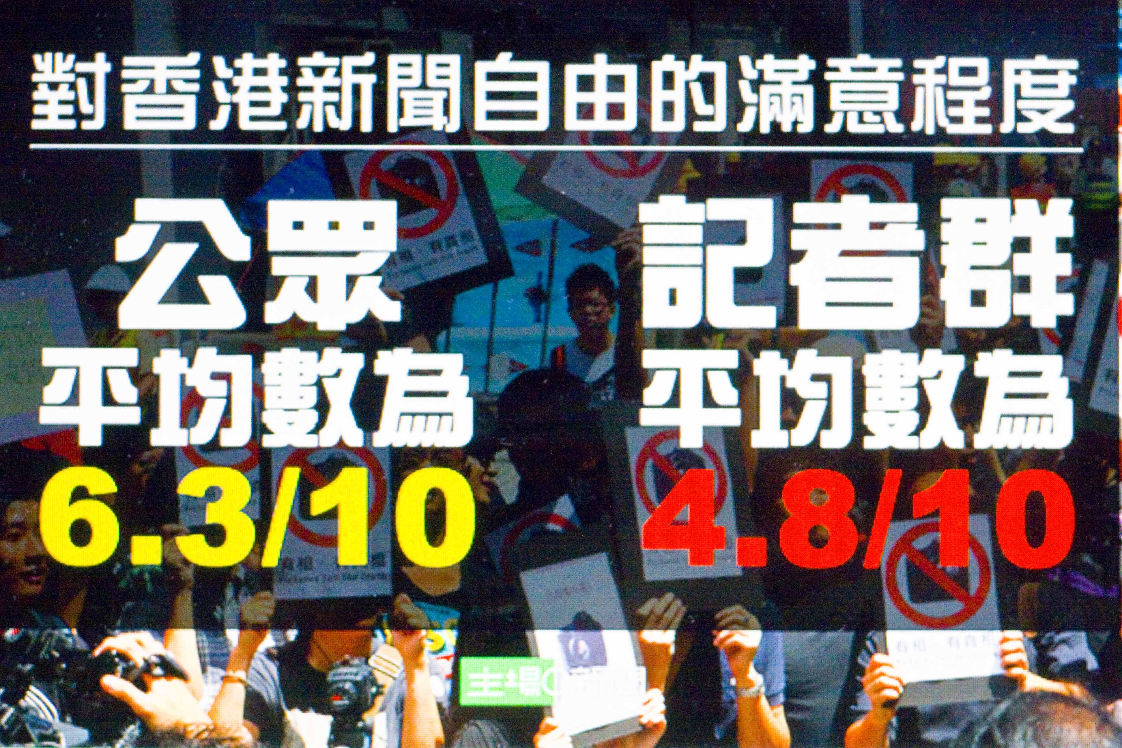 香港記協:媒體自我審查嚴重程度近7成