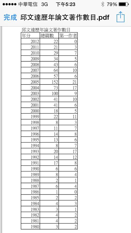 綠委管碧玲爆:衛福部長一年掛名152篇論文